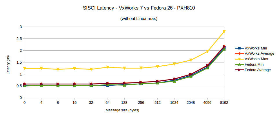 VxWorks Real time performance PCIe